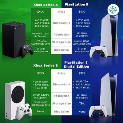 ¿Merece comprarse la PS5?¿Que es mejor la Xbox Series X o la PS5? 1.La PS5 es una consola que a simple vista se parece como un adorno de la casa con un toque futurista a la casa,ahora hablemos de en si de la PS5 la PS5 es como la PS4 pero un poco o nivel entremedio mejor, con mejores graficos,juegos nuevos con graficos 4K y muchos FPS(120FPS o 90FPS) y con un sistema mas chulo. 2.¿Que es mejor la PS5 o la Xbox Series X? Haber para las personas que sean de Playstation y le gustan Playstation no hay ningun problema en comprarsela,pero esta vez puede que Microsoft gane a Sony con su consola de proxima generacion y de alta gama puede que entre en debate que la PS5 sea mejor por los fanaticos de PlayStation pero esta vez como dije antes Microsoft a podido ganar a Sony,¿Por que digo esto?Lo digo porque Microsoft como siempre tendra juegos de antiguas generaciones como siempre a tenido  como:Xbox,Xbox 360 o Xbox One,otra razon es porque los juegos se pueden tener en un disco duro y pasarselo a la Xbox Series S/X sin descargarse el juego en la consola(Claro eso si se podran reproducir si son compatibles),Y puede que Xbox quiten el GOLD la subscripcion Online eso si se mantendra el Game pass.¿Y vosotros que creeis?